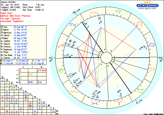 Online Birth Chart Aksuyq Eye